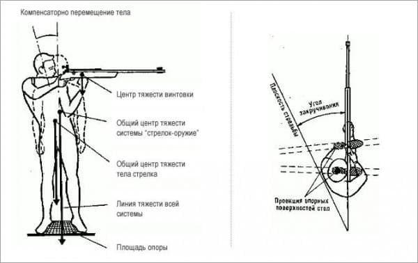 Положение для стрельбы из снайперской винтовки