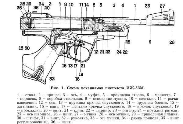 Устройство ИЖ 53М